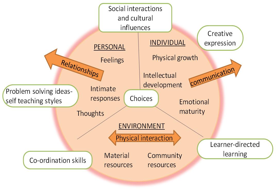 Empowerment for Children - Natural Education Centre